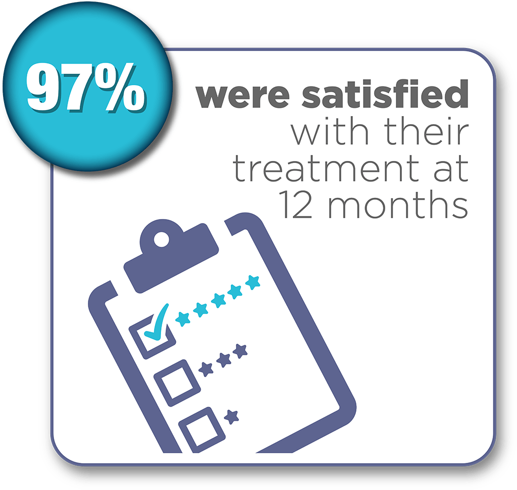 Satisfied-with-treatment